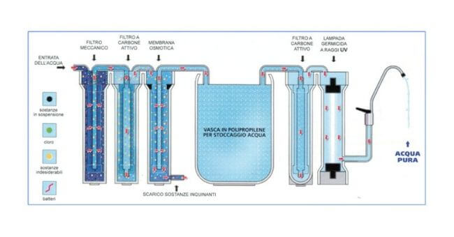 Depuratore a osmosi inversa a 4 filtri