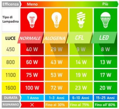risparmio-luce-led-rispetto-luci-tradizionali